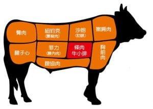 牛肉分佈圖。