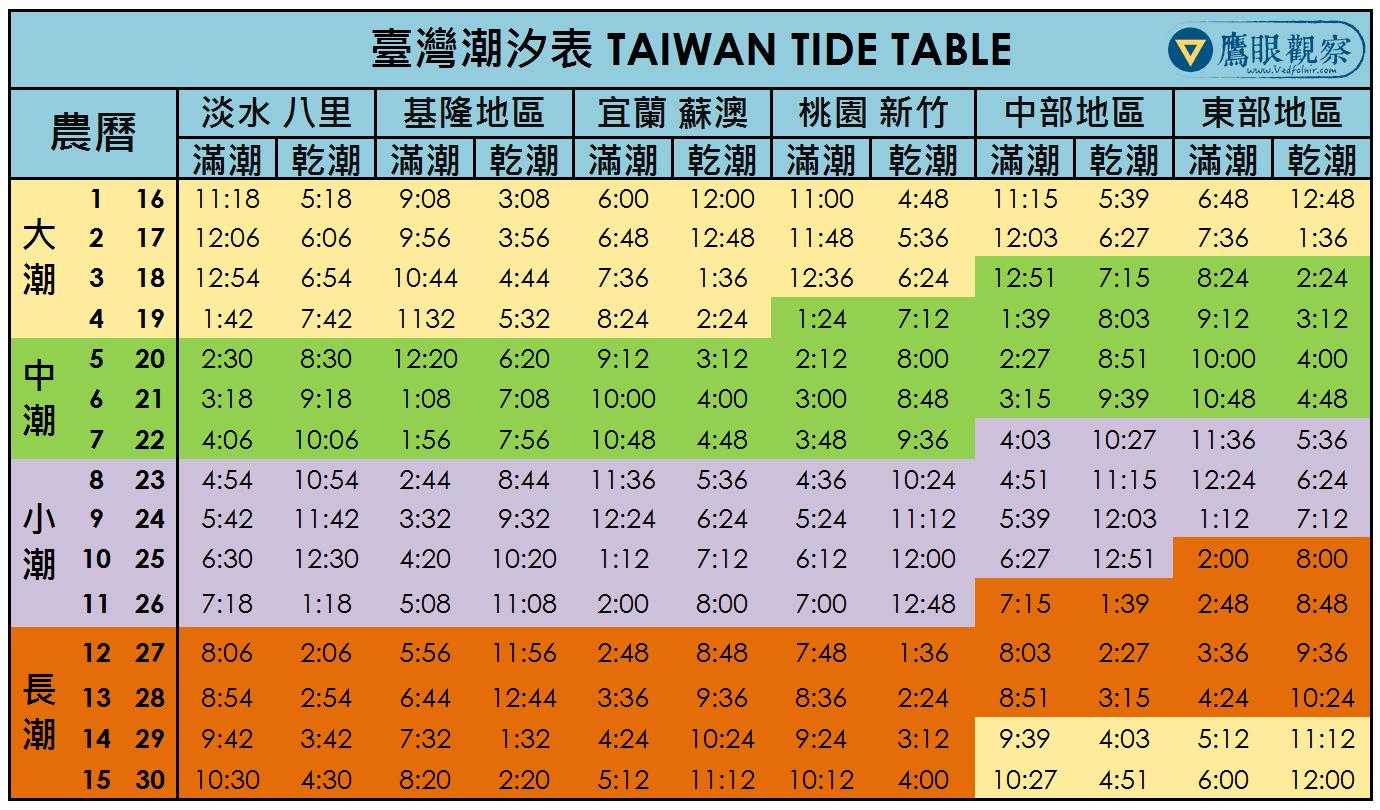 臺灣海洋潮汐表