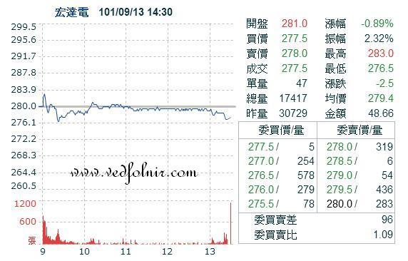 宏達國際電子_09月13日股價