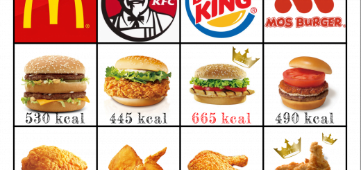 fast-food-mcdonald-kentucky-fried-chicken-kfc-burger-king-mos-burger-calorie-energy-速食-麥當勞-肯德基-漢堡王-摩斯漢堡-雞腿-食物-卡路里-熱量