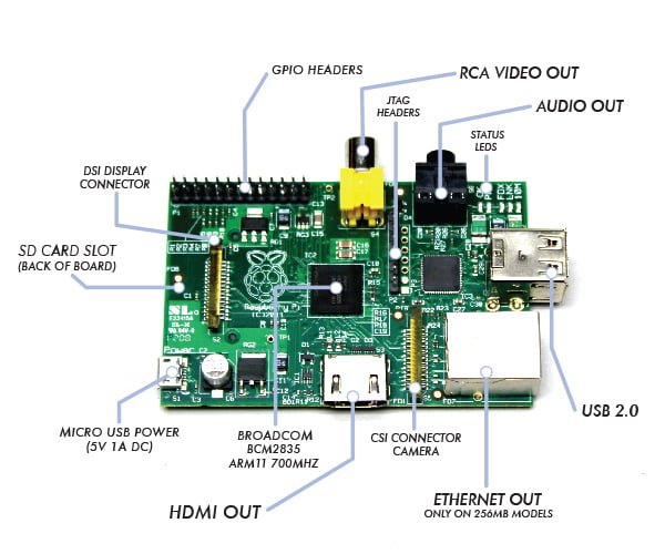The-raspberry-pi-AB-hardware-board-introductions