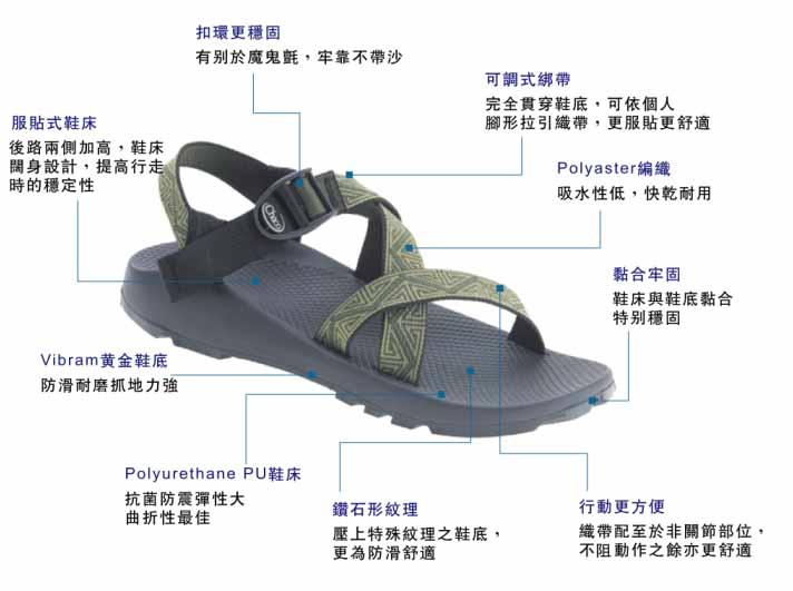 chaco-專業涼鞋結構說明-黃金大底-鞋床