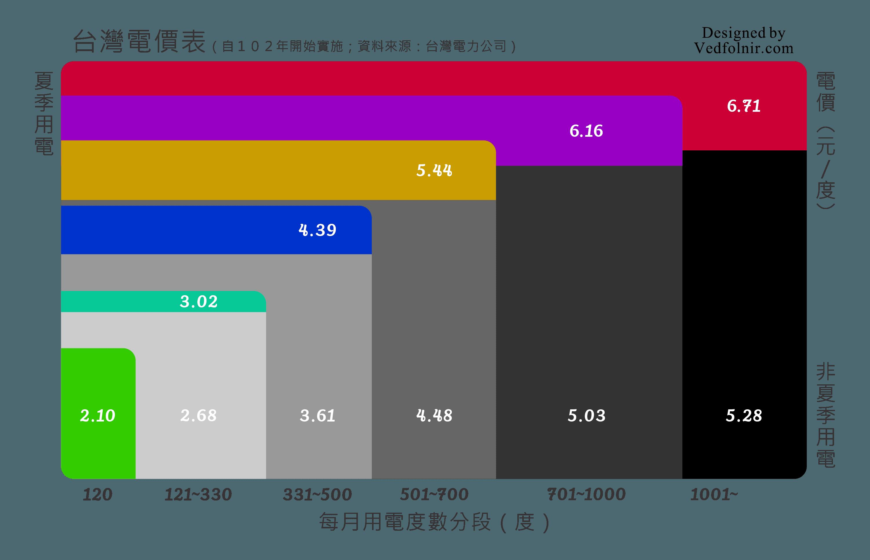 台電夏季電價查詢圖表-Taiwan-Electric-Power-Cost-Price-Summertime-Vedfolnir