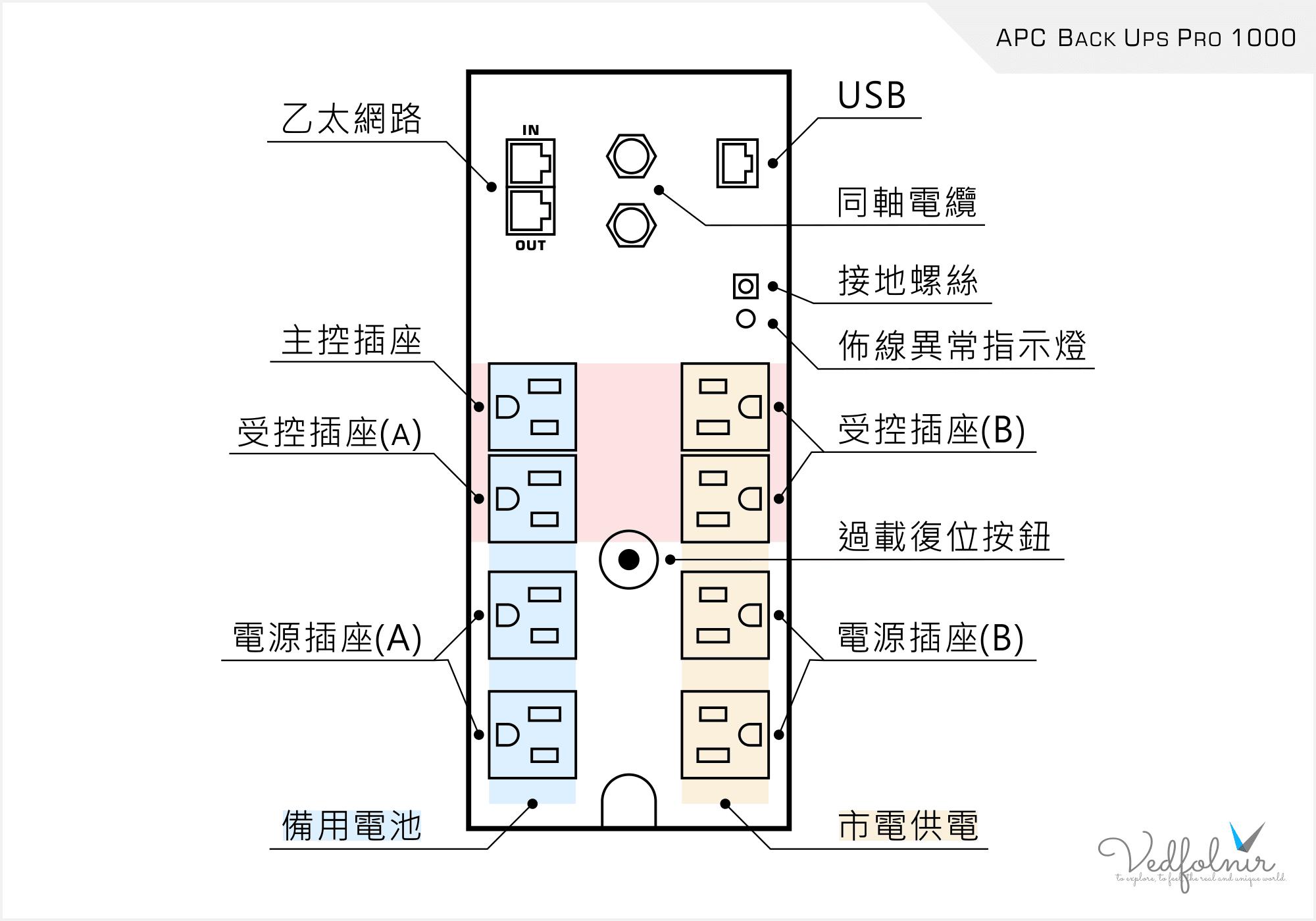 APC UPS 背板插座佈局圖