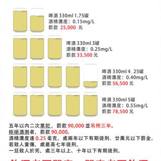 飲酒量-酒精濃度-裁罰-Designed-Vedfolnir