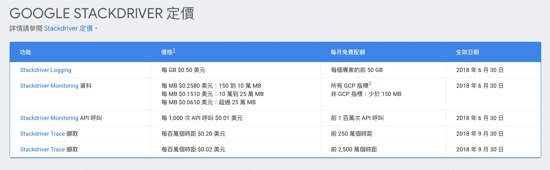 Google StackDriver 定價