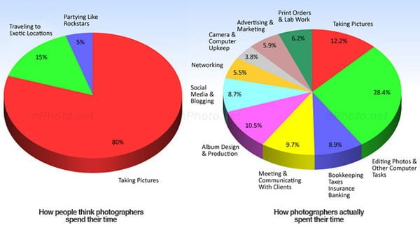 Photographer Time Schedule 婚禮攝影師光鮮亮麗讓人羨慕生活的背後秘密