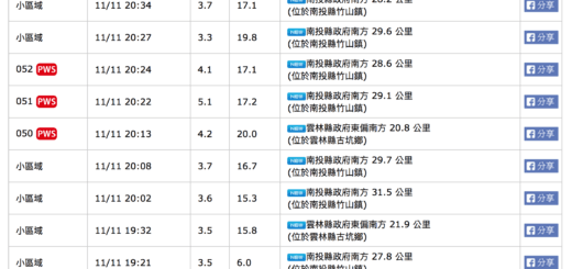 20171111 1914 Earthquake Taiwan ROC 106年雙十一夜晚 南投竹山與雲林古坑連續地震資訊彙整