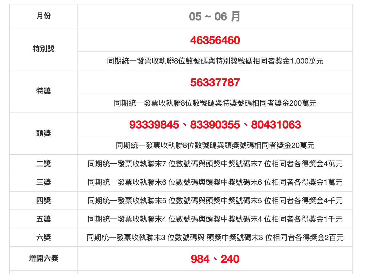 Uniform invoice winning numbers ROC May June 2019 108年5、6月統一發票號碼獎中獎號碼 2019