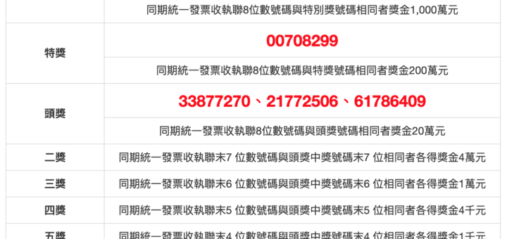 uniform invoice winning numbers ROC March April 2019 108年3、4月統一發票號碼獎中獎號碼 2019