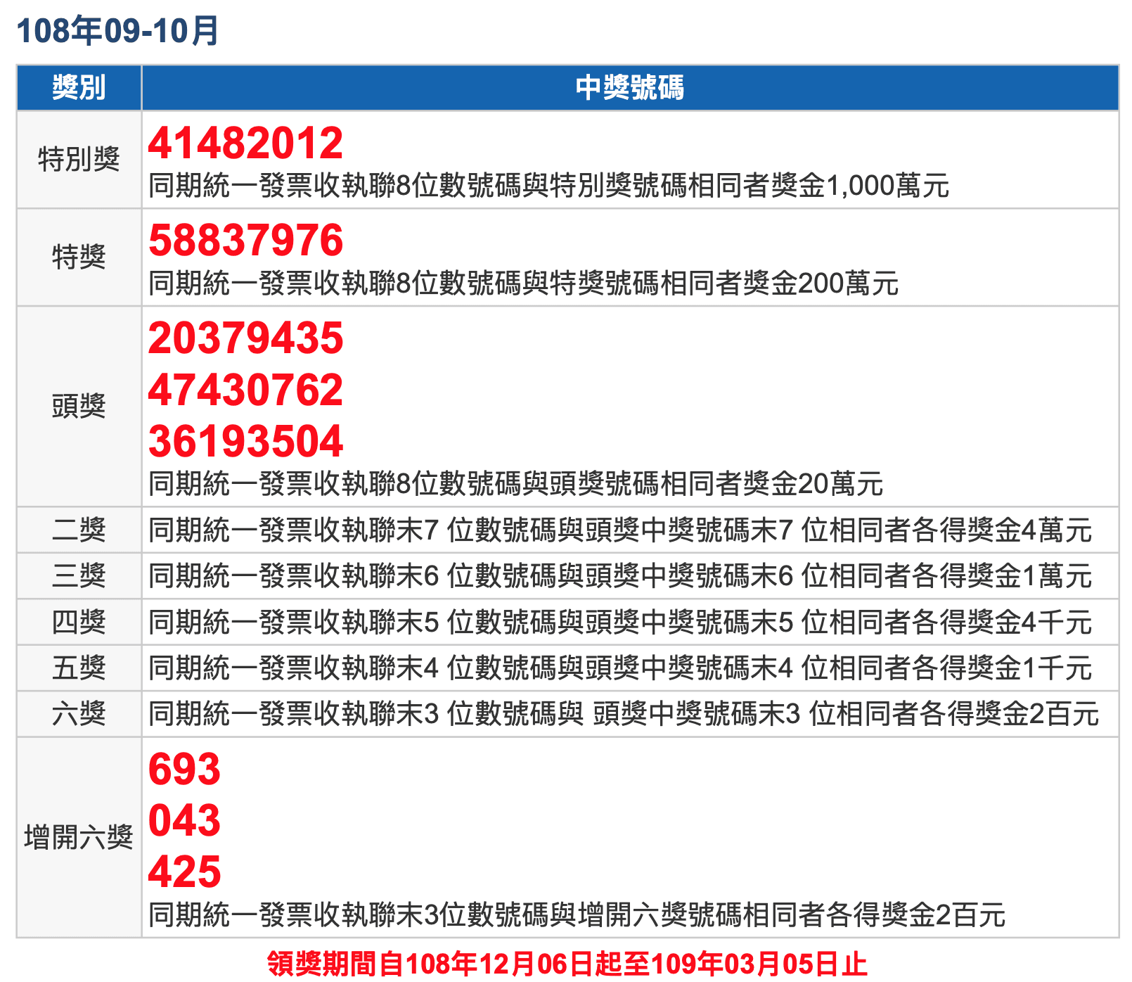 Uniform invoice winning numbers Taiwan Penghu Kinmen Matsu Republic of China September October 2019 民國 108 年 9、10 月統一發票號碼中獎號碼、獎金兌獎說明 2019