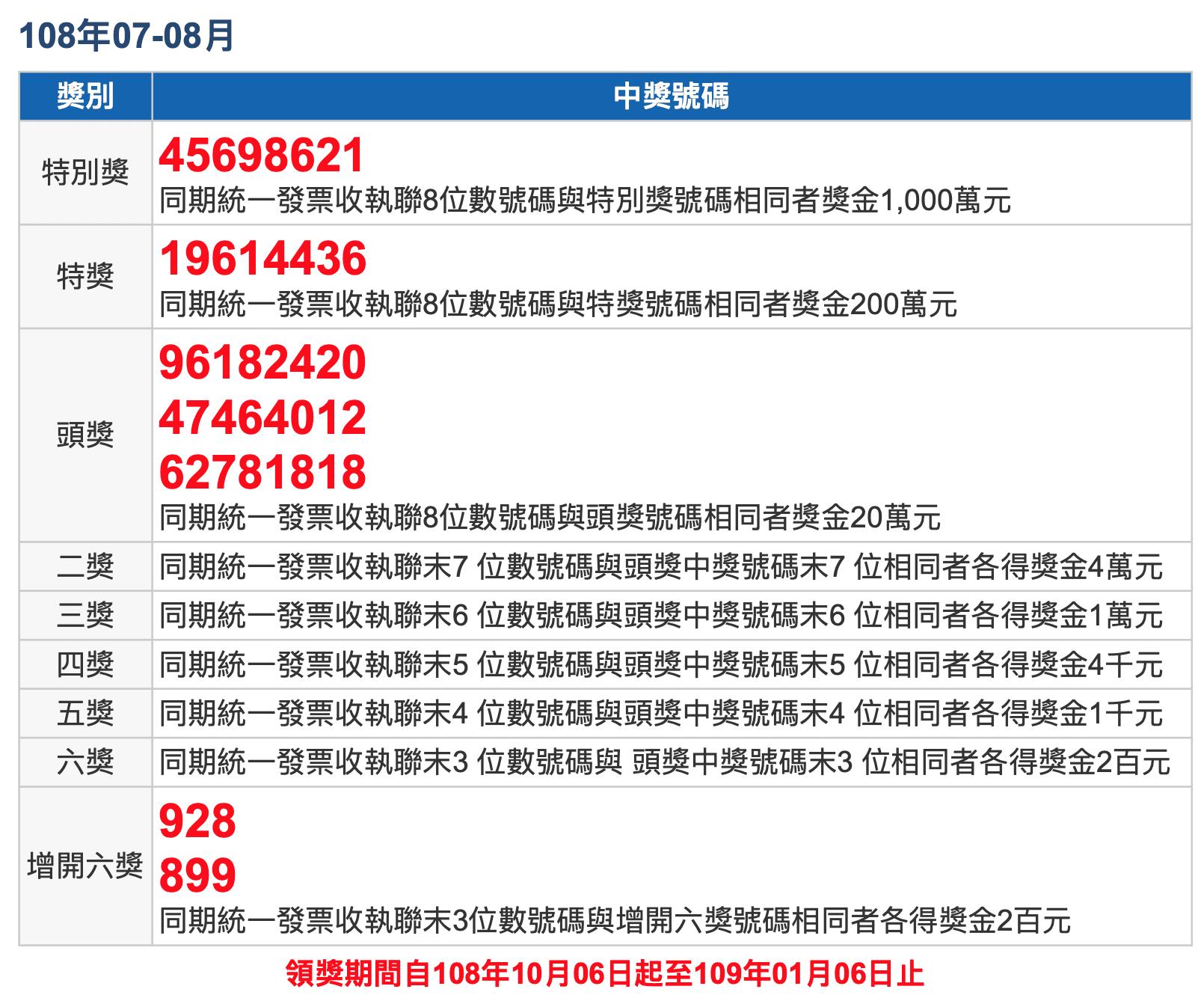 Uniform invoice winning numbers Taiwan ROC July August 2019. 民國 108 年 7、8 月統一發票號碼中獎號碼、獎金兌獎說明 2019
