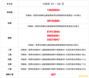 民國109年1、2月統一發票中獎號碼、獎金兌獎說明 2020 invoice winning numbers Taiwan Penghu Kinmen Matsu Republic of China jan feb 2020