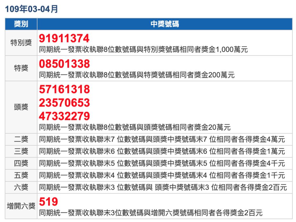 民國109年3、4月統一發票中獎號碼、獎金兌獎說明 2020 invoice winning numbers roc march april 2020