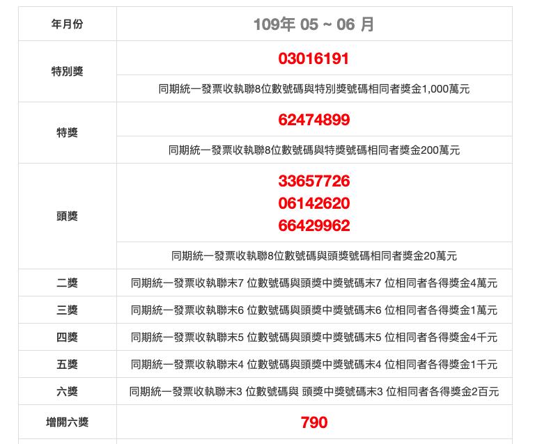 invoice winning numbers roc may june 2020 民國109年5月、6月統一發票中獎號碼、獎金兌獎說明 2020