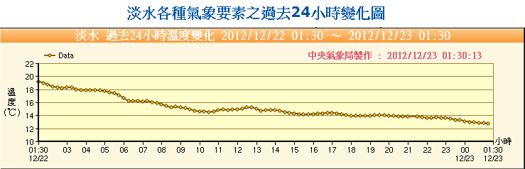 24 hour temperature change Tamsui 20121223 當我們在世界末日之後 想做什麼事情?