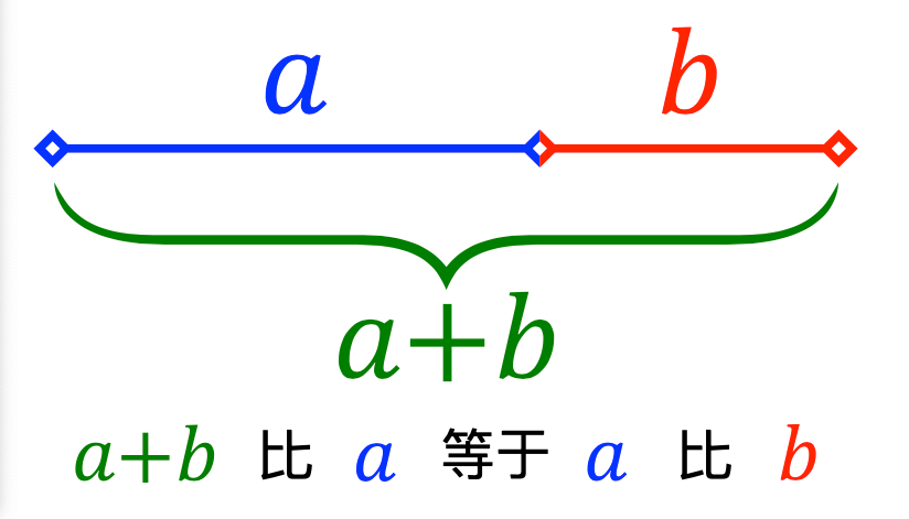 Golden ratio line math 淺談黃金比例、黃金分割率在攝影技巧上的應用與知識