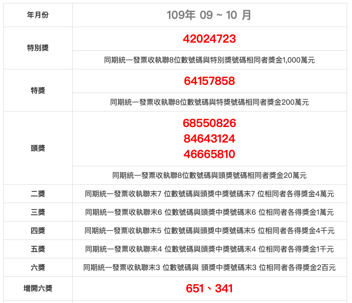 roc invoice winning numbers september october 2020 民國109年9月、10月統一發票中獎號碼、獎金兌獎說明 2020