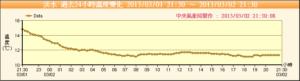 淡水老街木炭行的優質農眼炭度過寒冷冬天 Tamsui Temperature 20130302