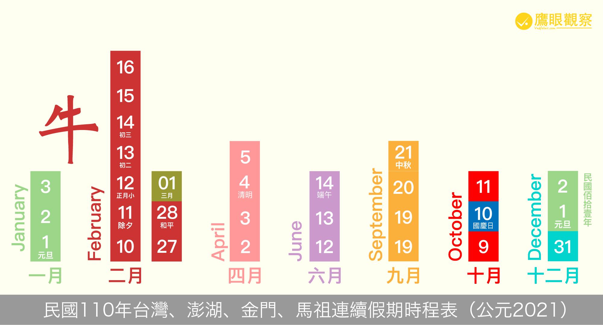 Timetable of consecutive holidays in the Republic of China 110 years old 民國110年放假行事曆:連續假期(國定假日、春節年假)臺澎金馬2021連假日程表(補假、上班日)