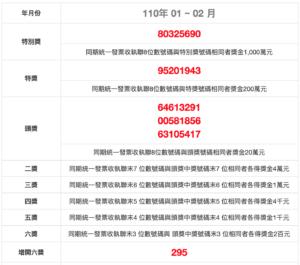 invoice winning numbers ROC January February 110 民國110年1月、2月統一發票中獎號碼|獎金兌獎說明 2021