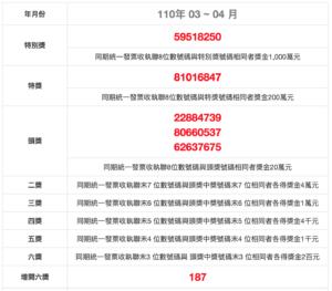 invoice winning numbers roc 110 03 04 民國110年3、4月統一發票中獎號碼 獎金兌獎說明 2021